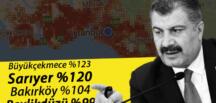 Son dakika haberleri: İstanbul'un ilçelerindeki koronavirüs son durumu Fahrettin Koca açıkladı… Kentte vaka artışı yüzde 85